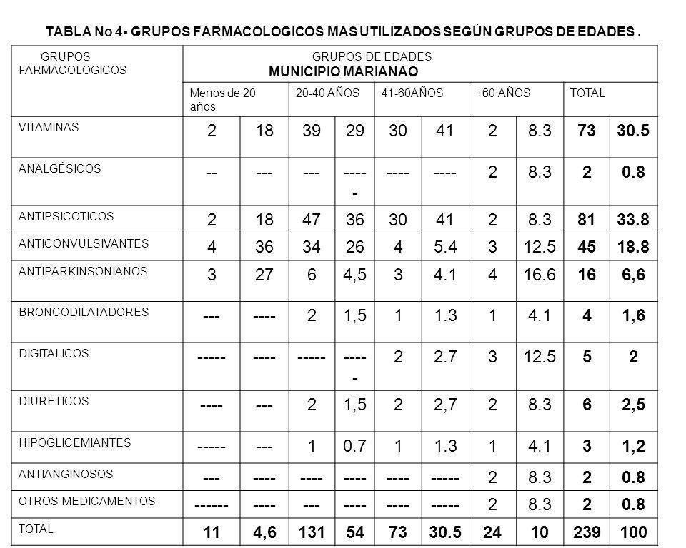 TABLA No 4- GRUPOS FARMACOLOGICOS MAS UTILIZADOS SEGÚN GRUPOS DE EDADES . MUNICIPIO MARIANAO