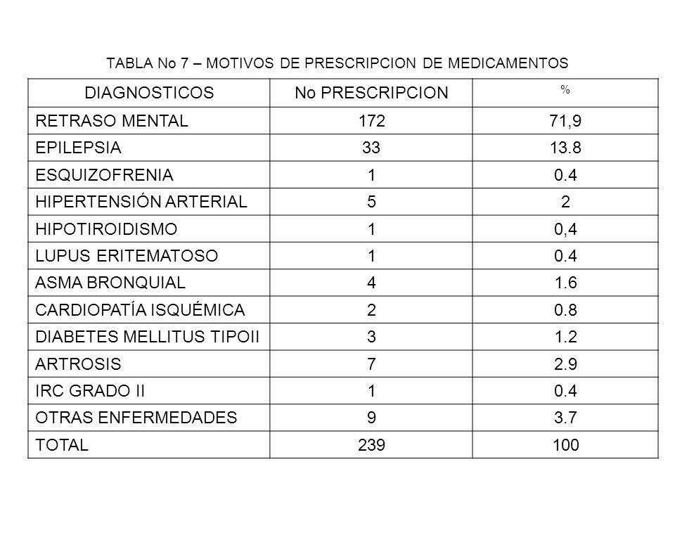 TABLA No 7 – MOTIVOS DE PRESCRIPCION DE MEDICAMENTOS