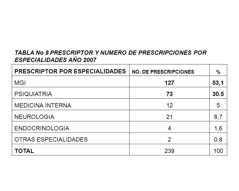PRESCRIPTOR POR ESPECIALIDADES MGI 127 53,1 PSIQUIATRIA 73 30.5