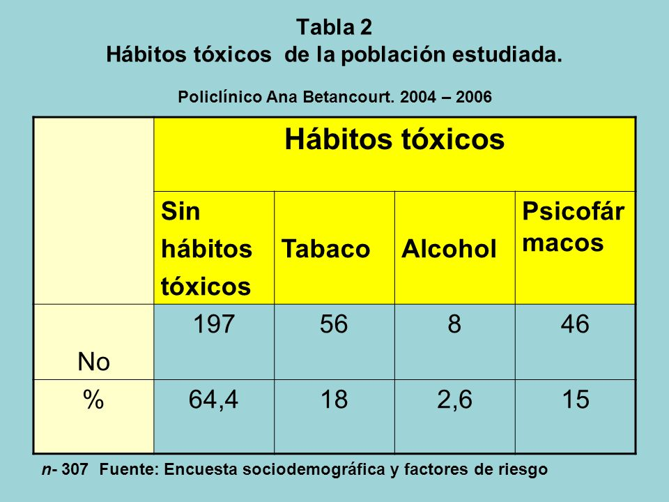 Hábitos tóxicos Sin hábitos tóxicos Tabaco Alcohol Psicofármacos No