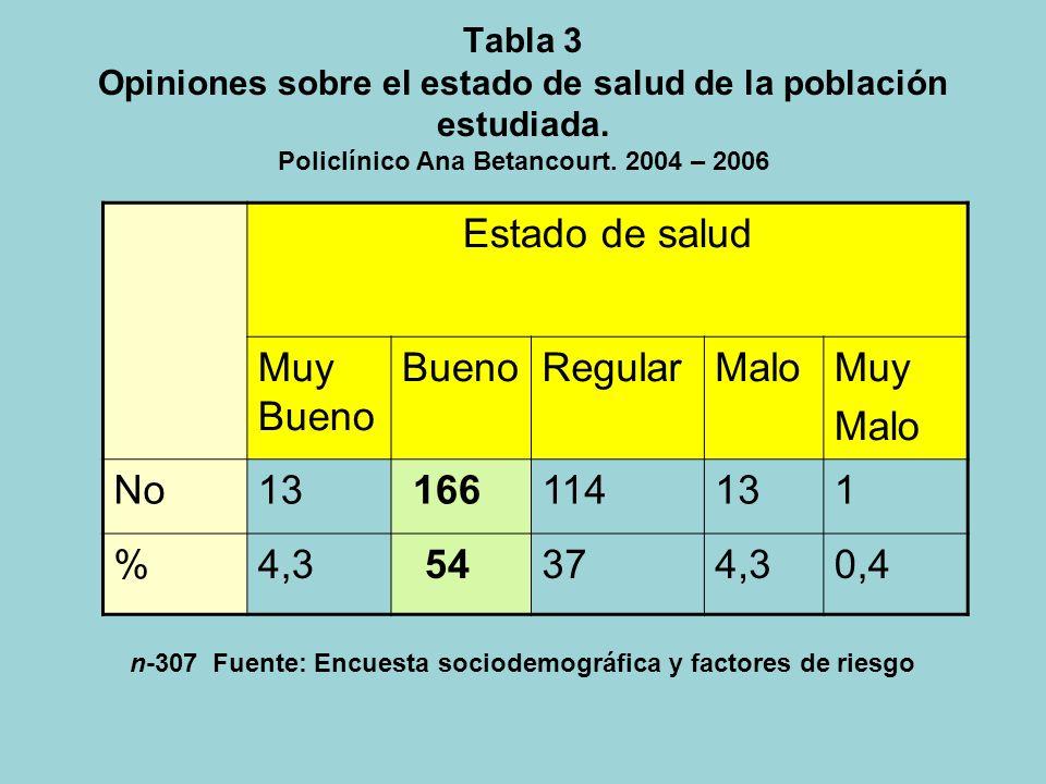 Estado de salud Muy Bueno Bueno Regular Malo Muy No 13 166 114 1 % 4,3