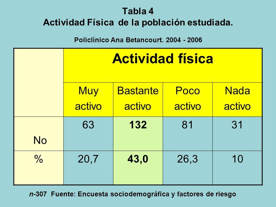 Actividad física Muy activo Bastante Poco Nada No 63 132 81 31 % 20,7
