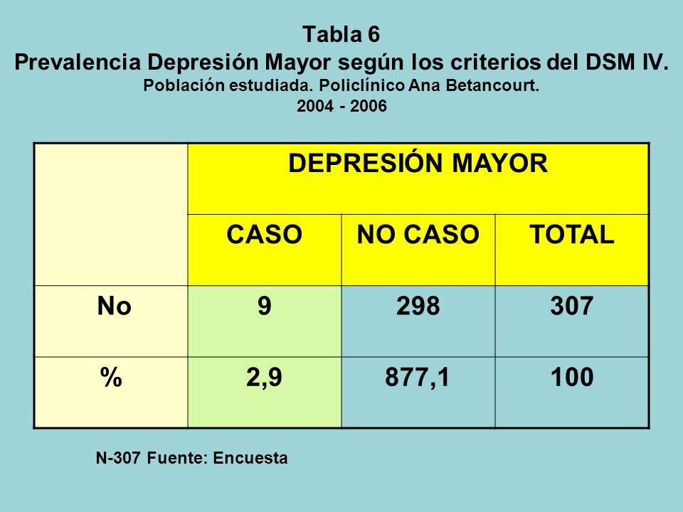 DEPRESIÓN MAYOR CASO NO CASO TOTAL No 9 298 307 % 2,9 877,1 100