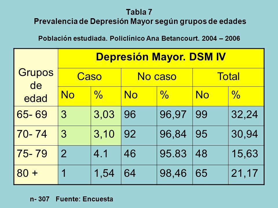 Grupos de edad Depresión Mayor. DSM IV Caso No caso Total No % 65- 69