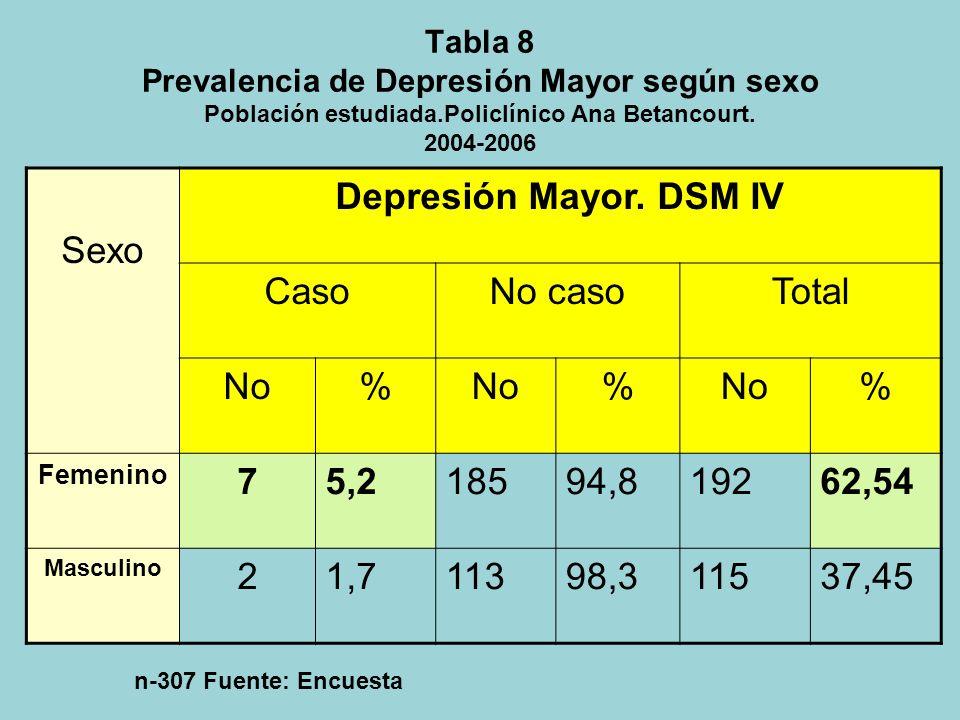 Sexo Depresión Mayor. DSM IV Caso No caso Total No % 7 5,2 185 94,8
