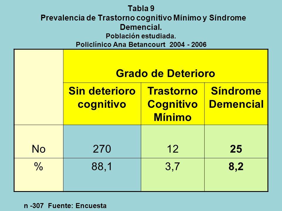 Sin deterioro cognitivo Trastorno Cognitivo Mínimo Síndrome Demencial