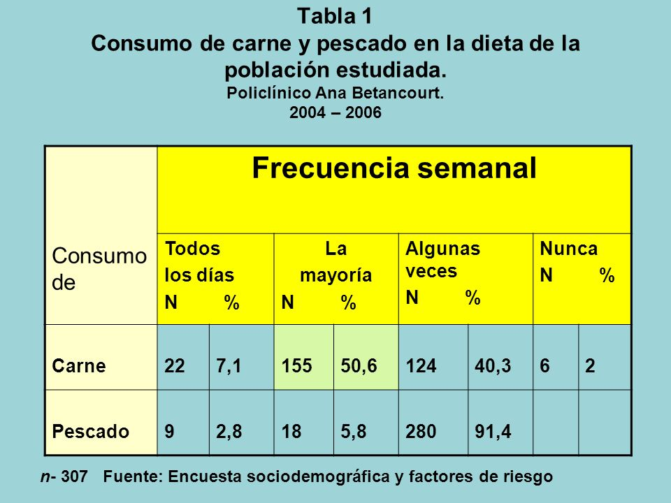 Tabla 1 Consumo de carne y pescado en la dieta de la población estudiada. Policlínico Ana Betancourt. 2004 – 2006