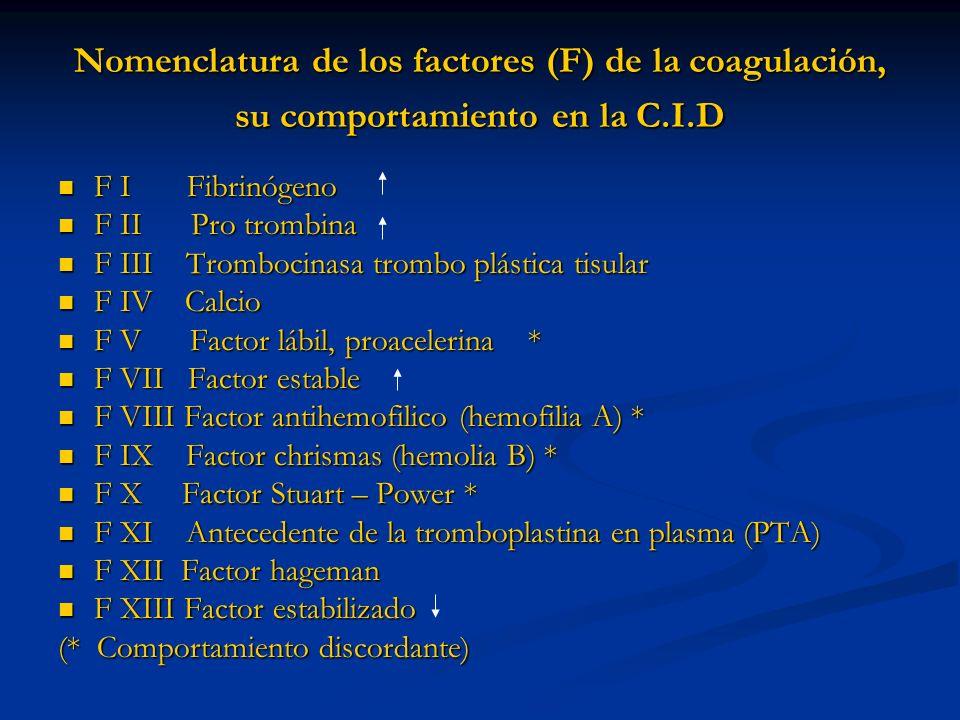 Nomenclatura de los factores (F) de la coagulación, su comportamiento en la C.I.D