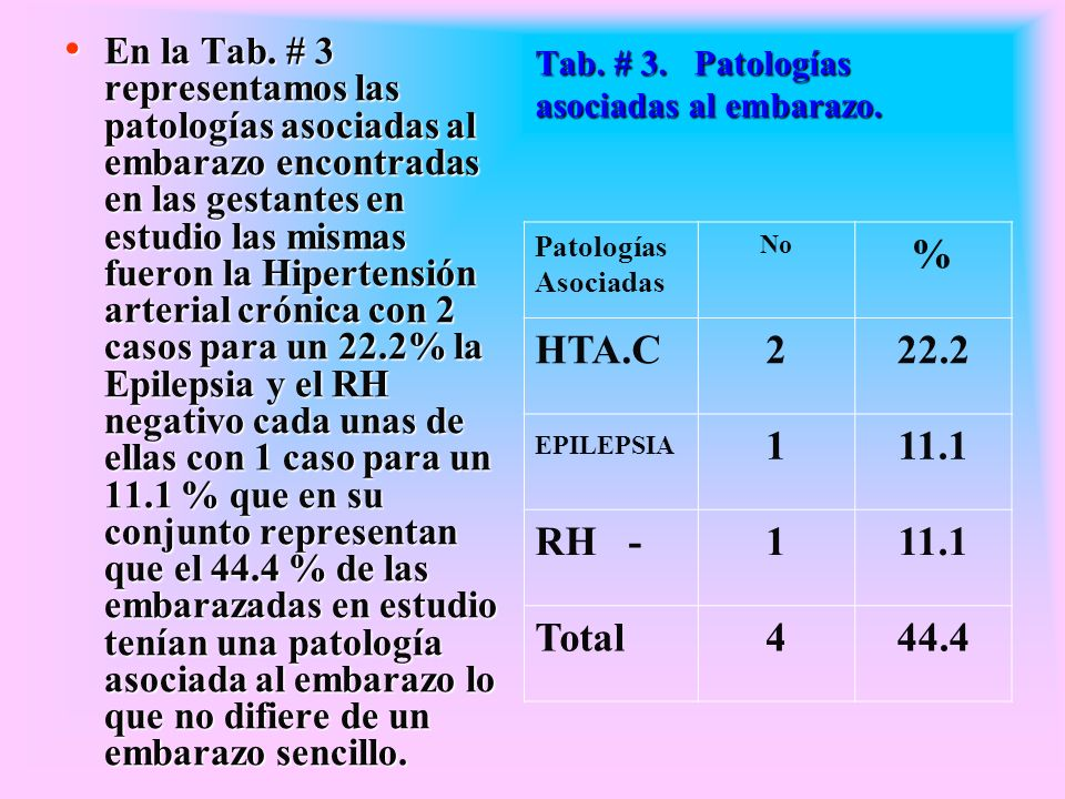 Tab. # 3. Patologías asociadas al embarazo.