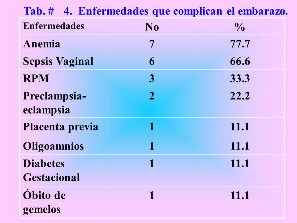 Tab. # 4. Enfermedades que complican el embarazo.