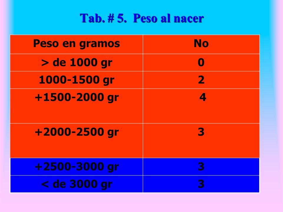 Tab. # 5. Peso al nacer Peso en gramos No > de 1000 gr 1000-1500 gr