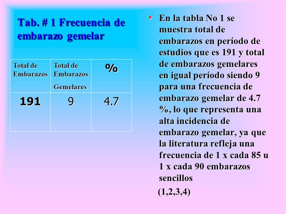 Tab. # 1 Frecuencia de embarazo gemelar