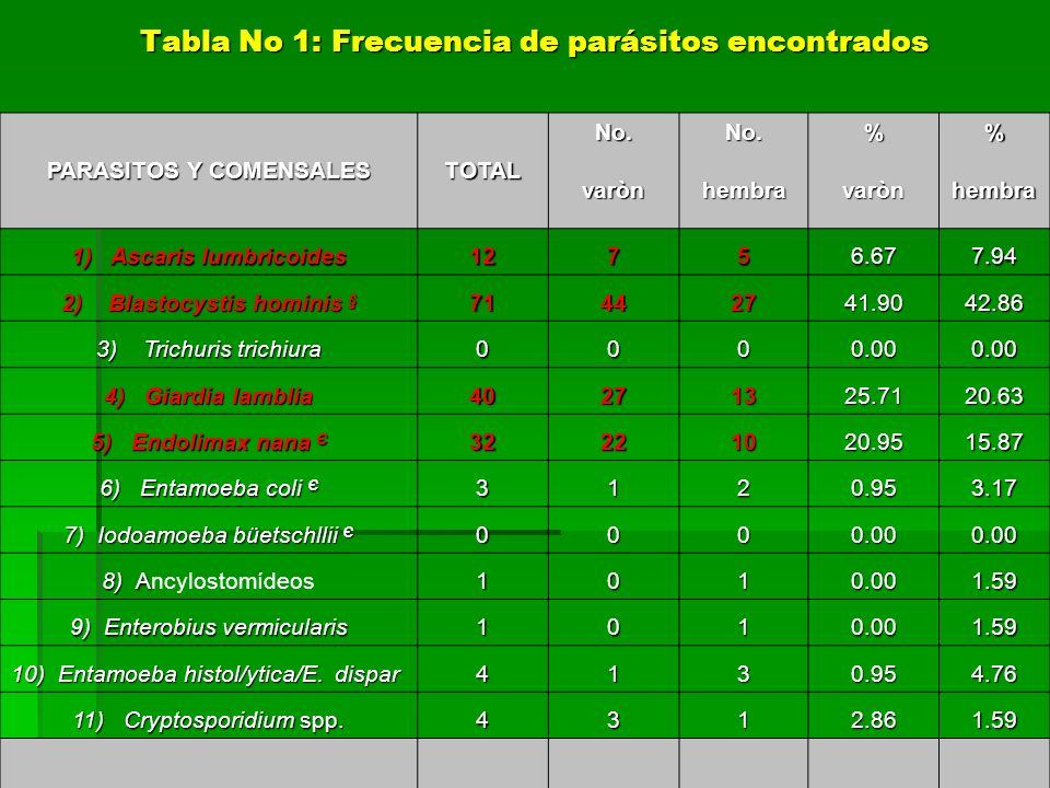 Tabla No 1: Frecuencia de parásitos encontrados