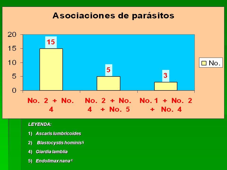 LEYENDA: 1) Ascaris lumbricoides. 2) Blastocystis hominis § 4) Giardia lamblia.