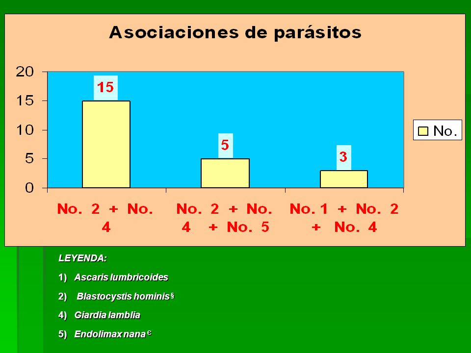 LEYENDA:1) Ascaris lumbricoides.2) Blastocystis hominis § 4) Giardia lamblia.