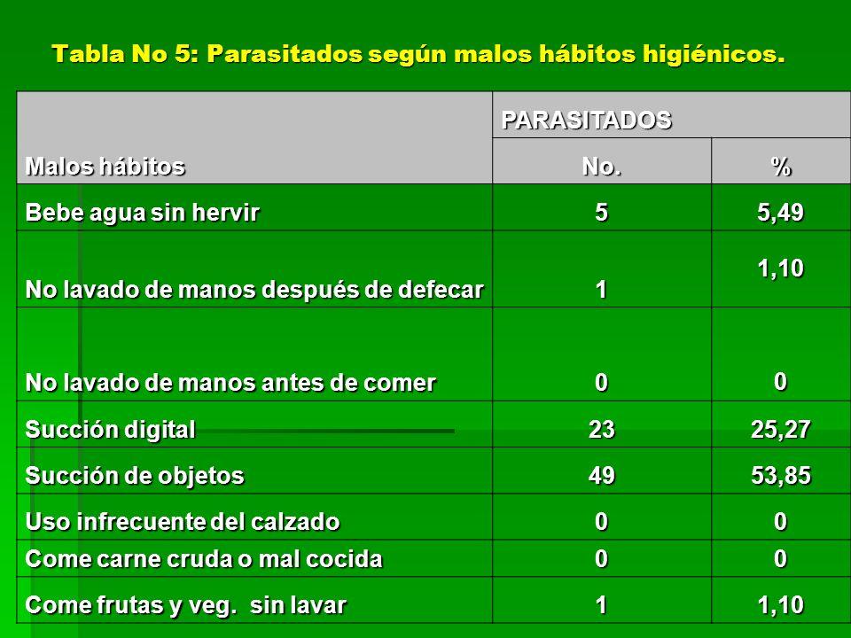 Tabla No 5: Parasitados según malos hábitos higiénicos.