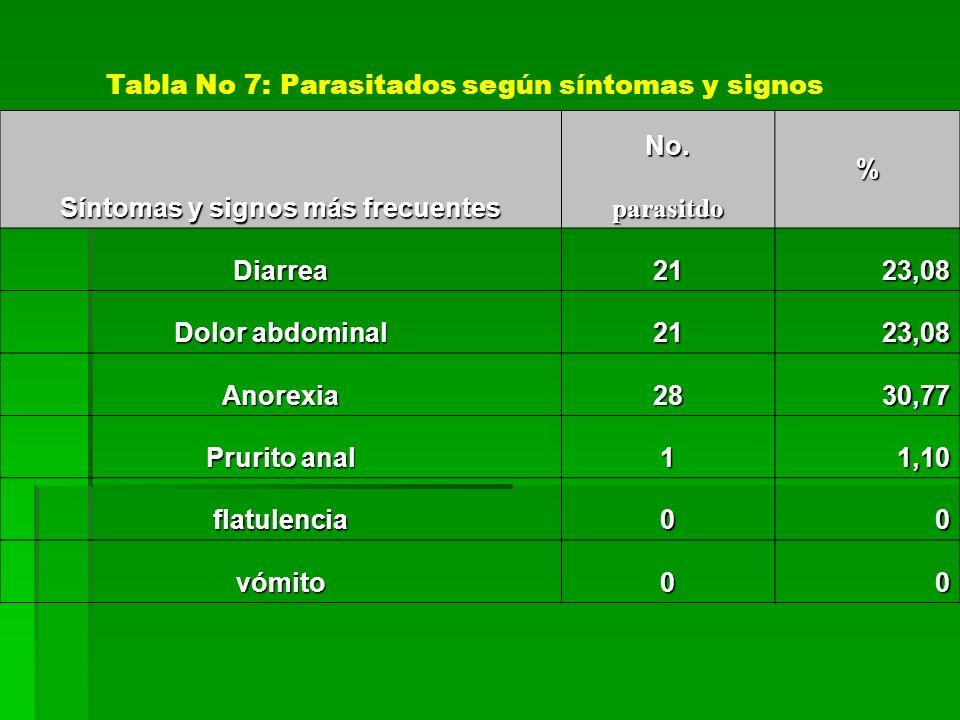 Síntomas y signos más frecuentes