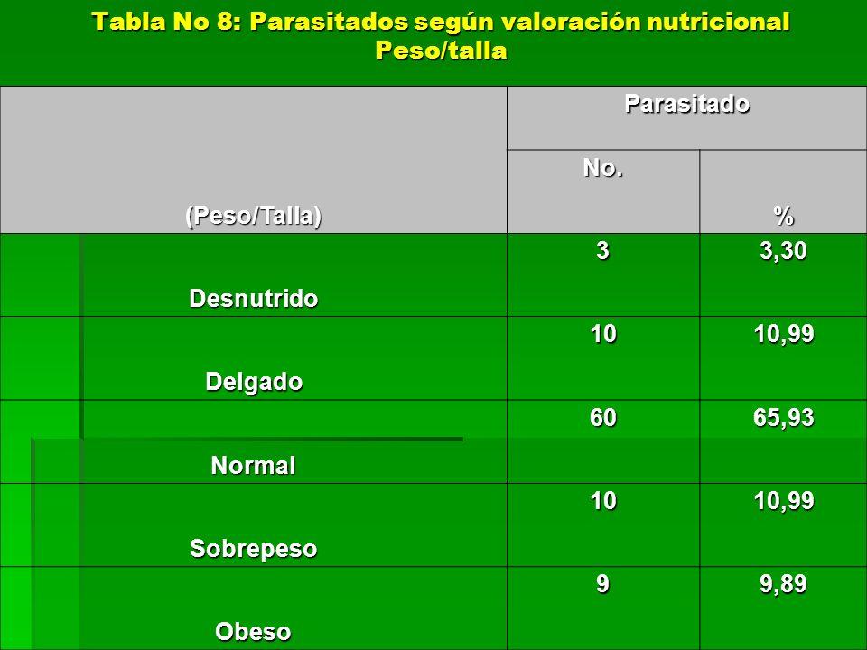 Tabla No 8: Parasitados según valoración nutricional Peso/talla