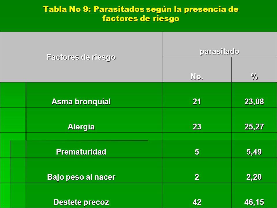 Tabla No 9: Parasitados según la presencia de factores de riesgo