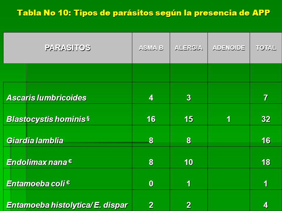 Tabla No 10: Tipos de parásitos según la presencia de APP