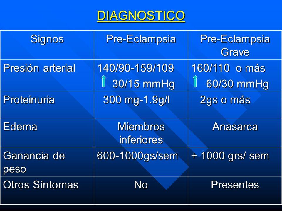 DIAGNOSTICO Signos Pre-Eclampsia Pre-Eclampsia Grave Presión arterial