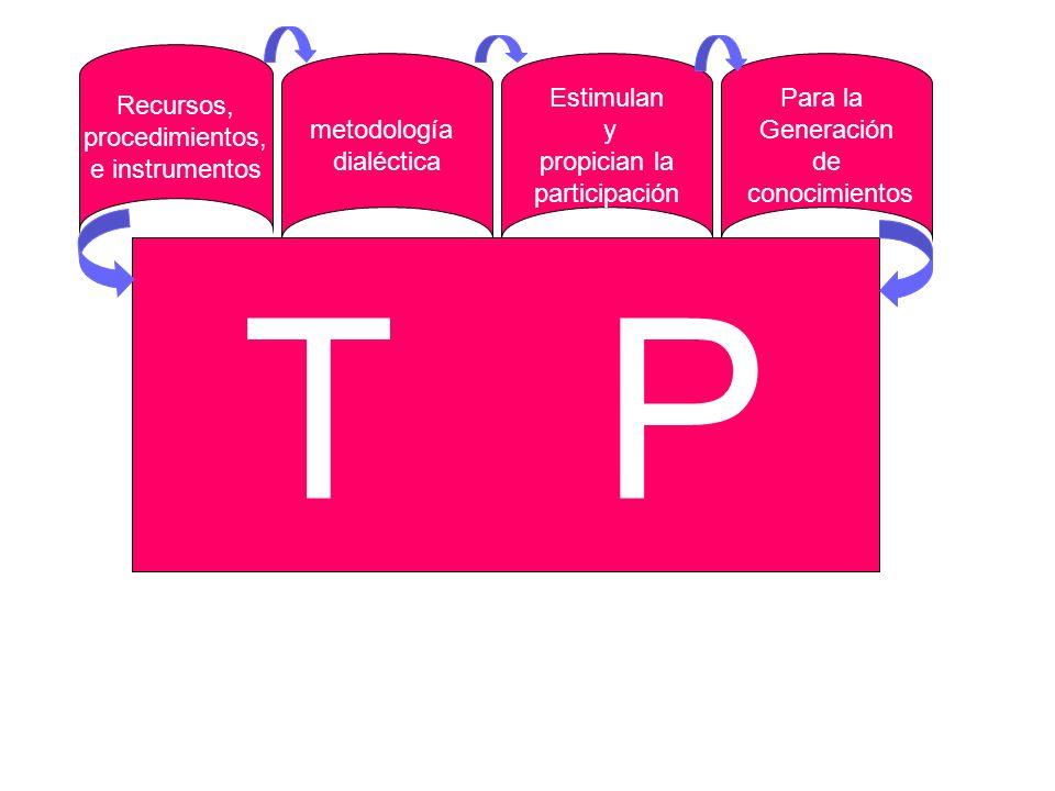 T P Recursos, procedimientos, e instrumentos metodología dialéctica