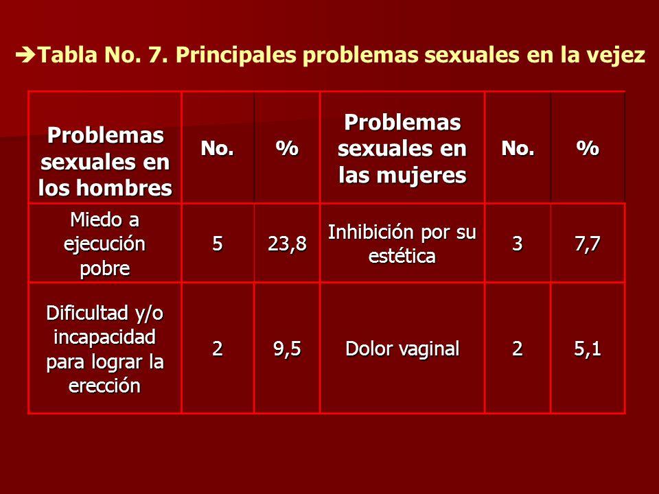 Problemas sexuales en los hombres Problemas sexuales en las mujeres