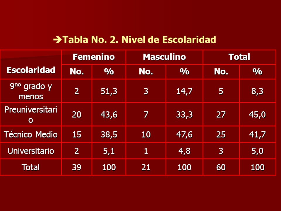 Tabla No. 2. Nivel de Escolaridad