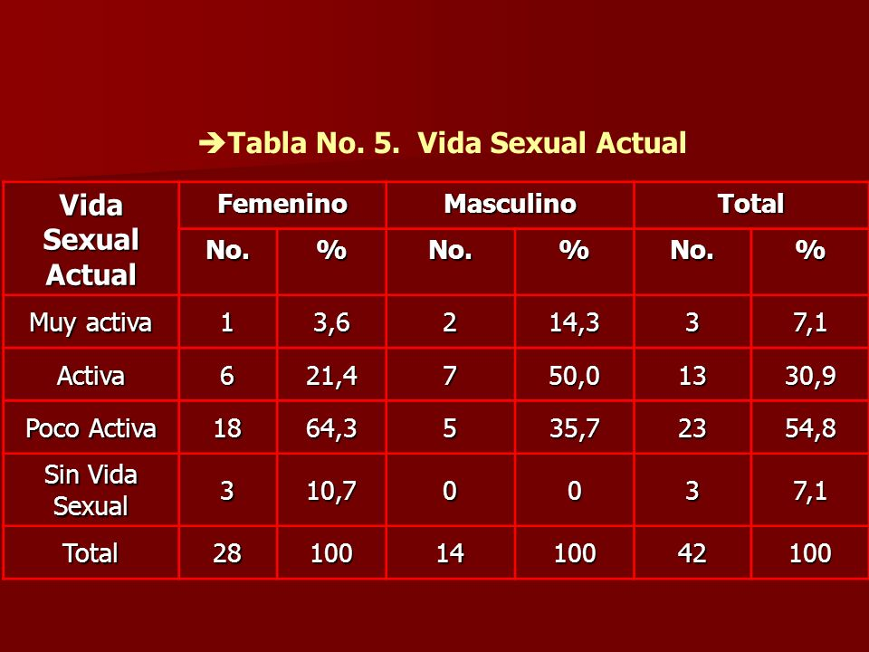 Tabla No. 5. Vida Sexual Actual Vida Sexual Actual