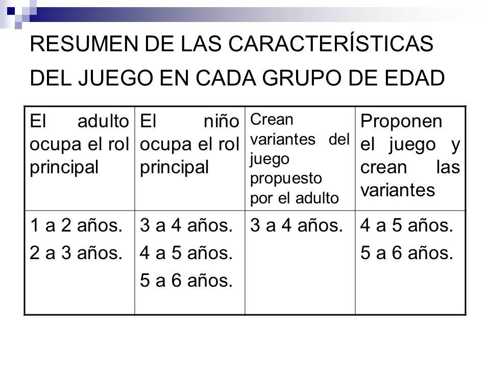 RESUMEN DE LAS CARACTERÍSTICAS DEL JUEGO EN CADA GRUPO DE EDAD