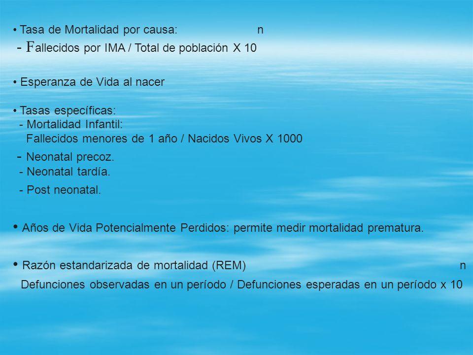 - Fallecidos por IMA / Total de población X 10