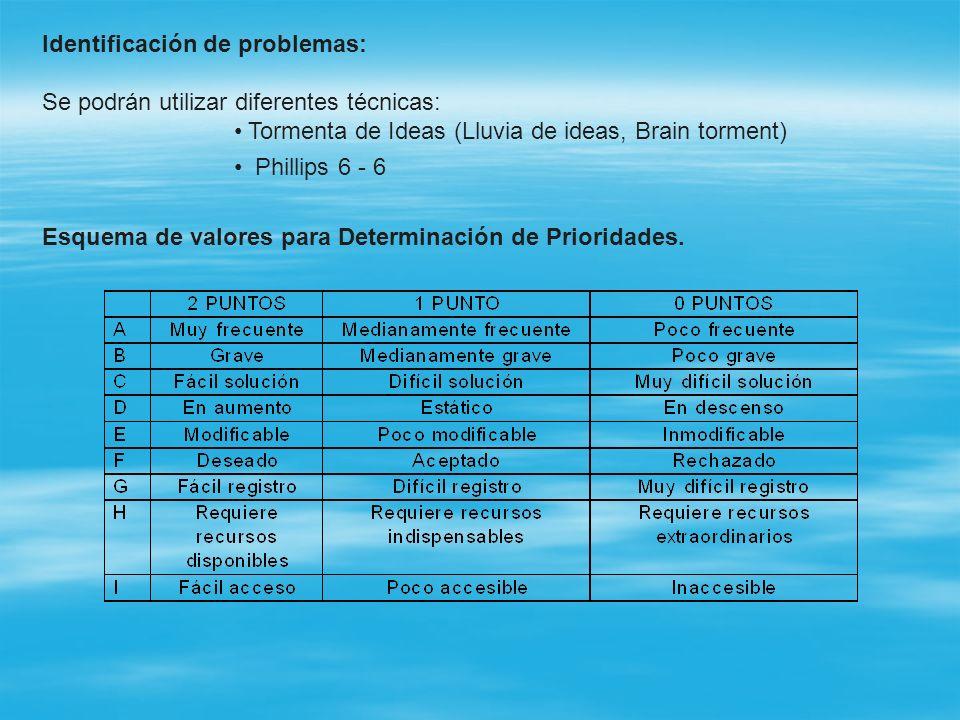 Identificación de problemas: