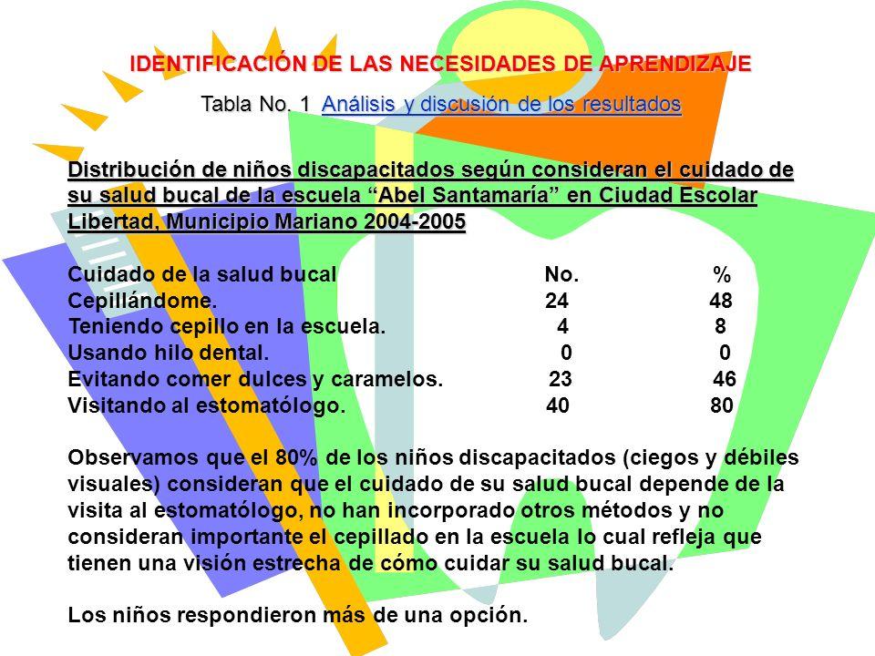 IDENTIFICACIÓN DE LAS NECESIDADES DE APRENDIZAJE