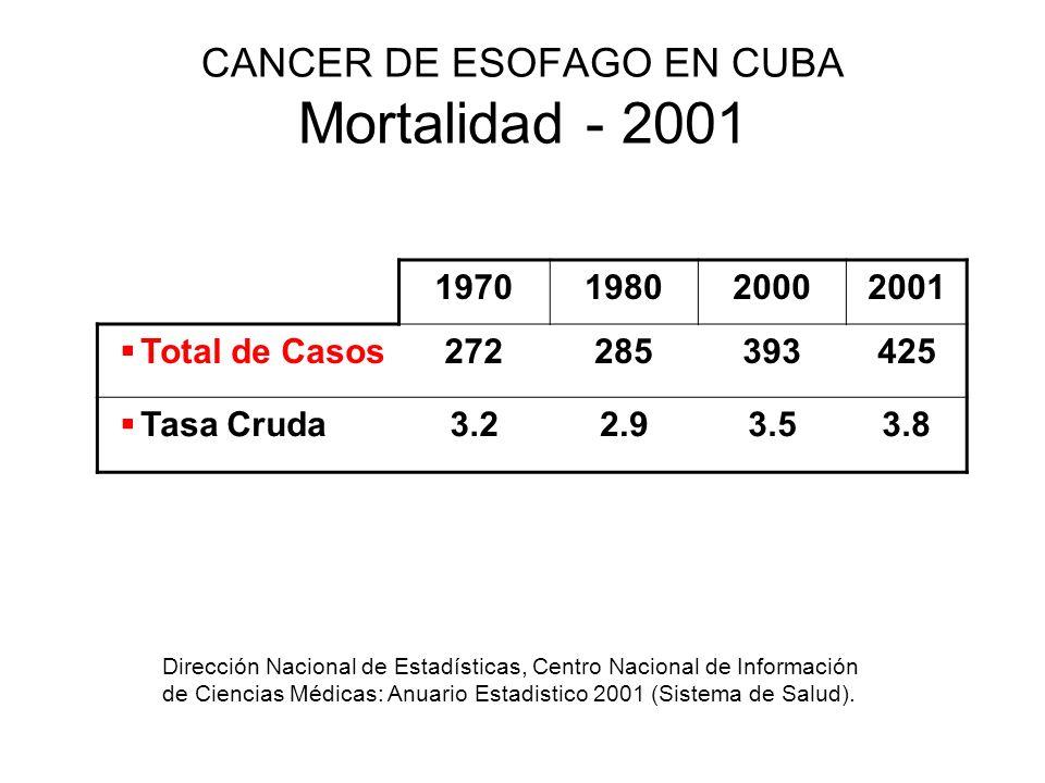 CANCER DE ESOFAGO EN CUBA Mortalidad - 2001