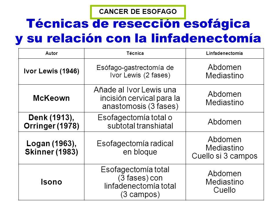 Técnicas de resección esofágica y su relación con la linfadenectomía