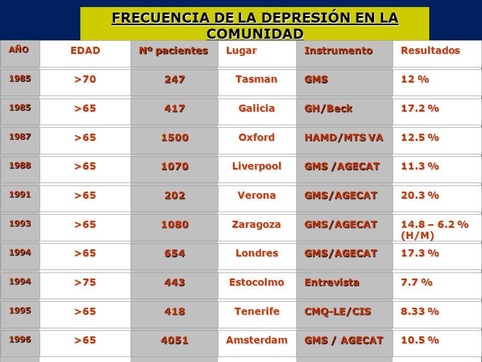 FRECUENCIA DE LA DEPRESIÓN EN LA COMUNIDAD