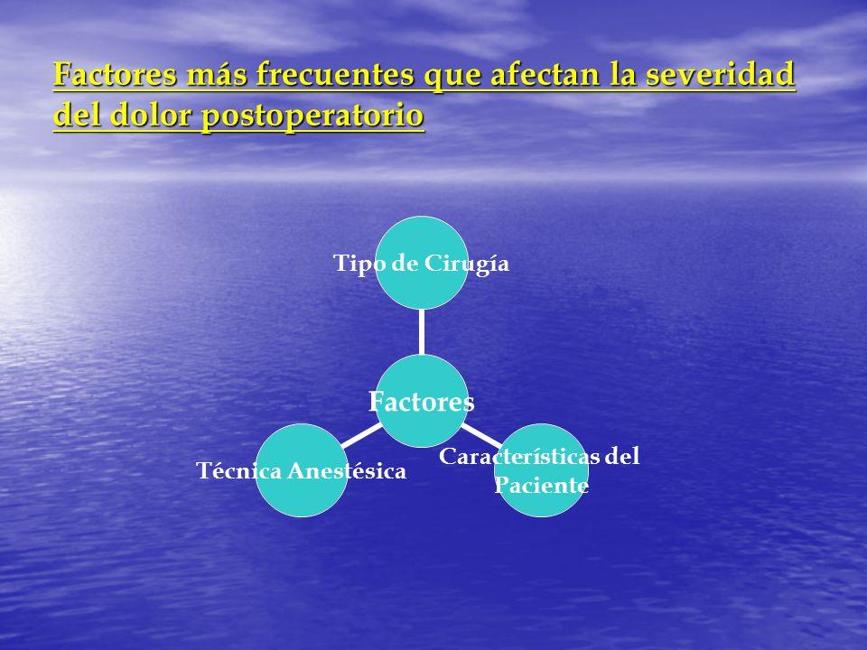 Factores más frecuentes que afectan la severidad del dolor postoperatorio