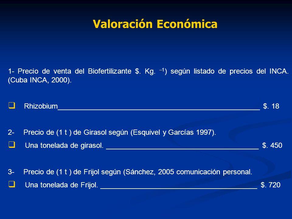 Valoración Económica 1- Precio de venta del Biofertilizante $. Kg. –1) según listado de precios del INCA. (Cuba INCA, 2000).