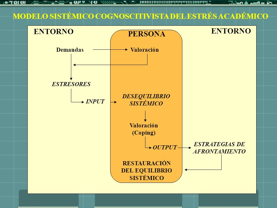 MODELO SISTÉMICO COGNOSCITIVISTA DEL ESTRÉS ACADÉMICO