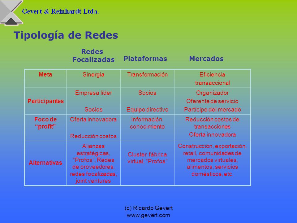 Tipología de Redes Redes Focalizadas Plataformas Mercados Meta