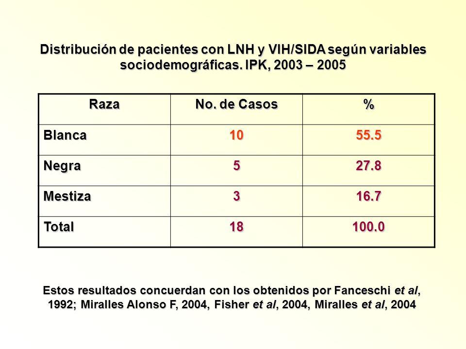 Distribución de pacientes con LNH y VIH/SIDA según variables sociodemográficas. IPK, 2003 – 2005