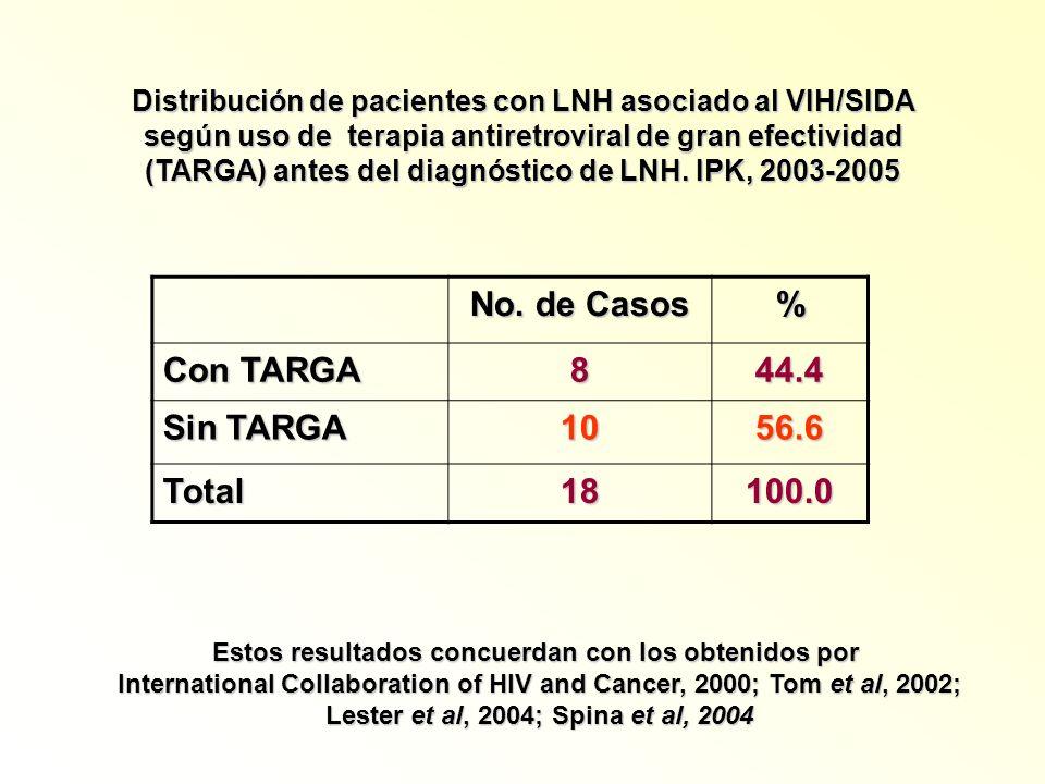 No. de Casos % Con TARGA 8 44.4 Sin TARGA 10 56.6 Total 18 100.0