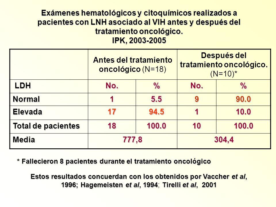 Antes del tratamiento oncológico (N=18)