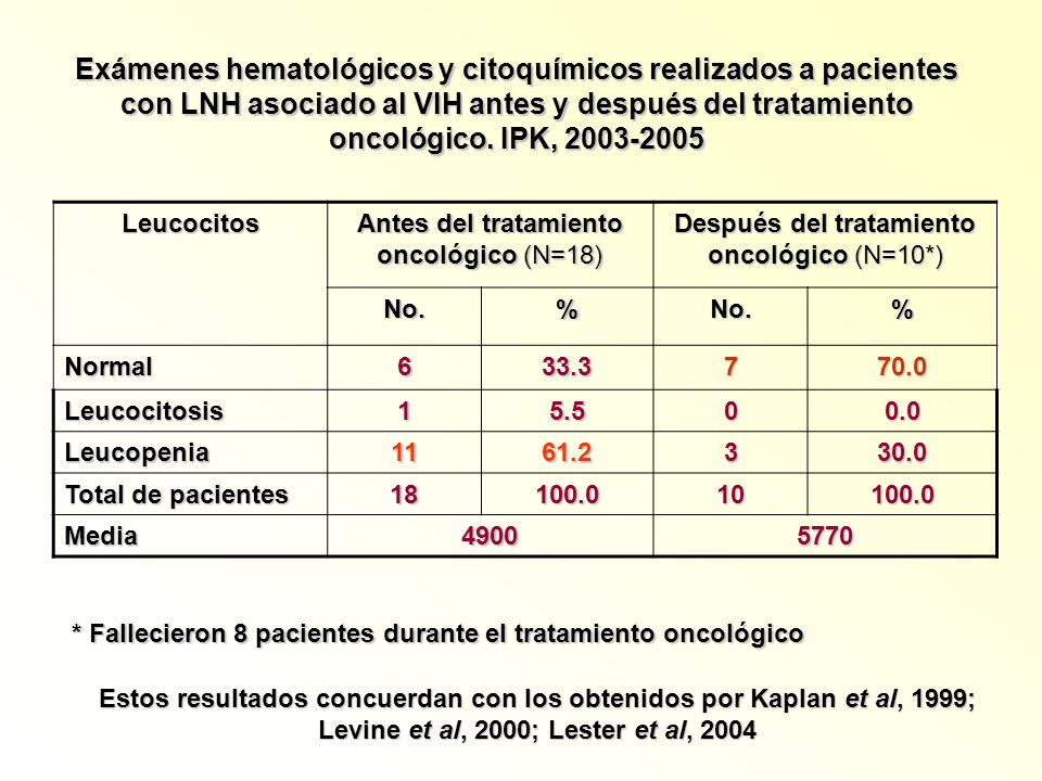 Exámenes hematológicos y citoquímicos realizados a pacientes con LNH asociado al VIH antes y después del tratamiento oncológico. IPK, 2003-2005