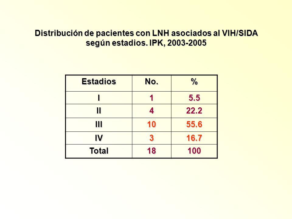 Distribución de pacientes con LNH asociados al VIH/SIDA según estadios