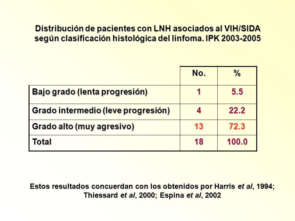 Bajo grado (lenta progresión) 1 5.5 Grado intermedio (leve progresión)