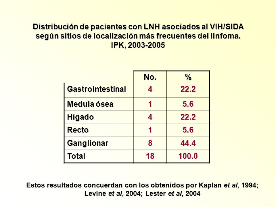 Distribución de pacientes con LNH asociados al VIH/SIDA según sitios de localización más frecuentes del linfoma. IPK, 2003-2005