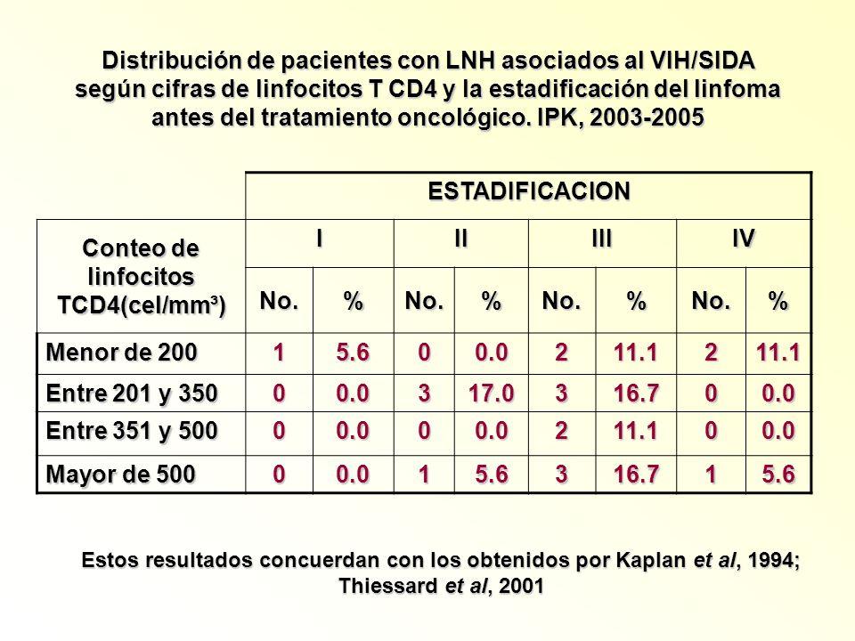 Conteo de linfocitos TCD4(cel/mm³)
