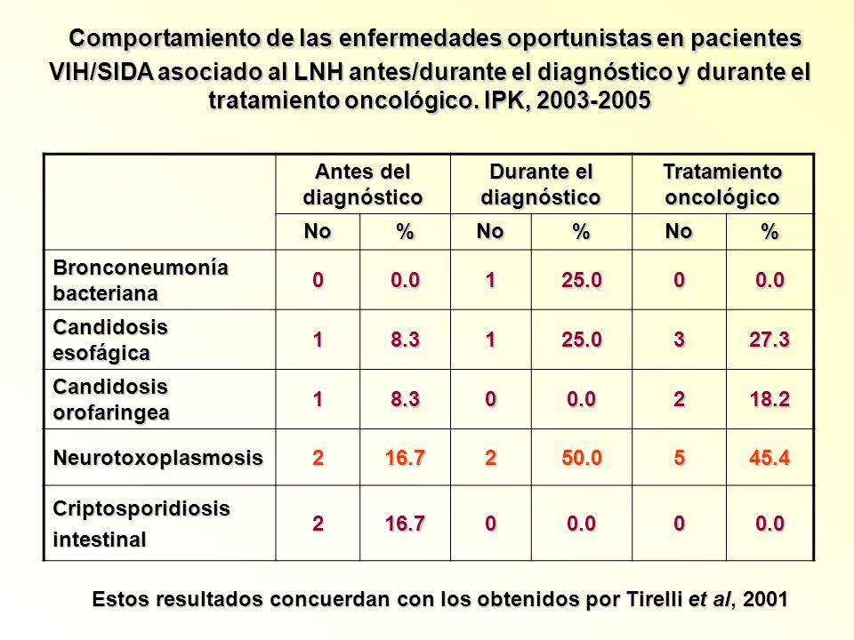 Comportamiento de las enfermedades oportunistas en pacientes VIH/SIDA asociado al LNH antes/durante el diagnóstico y durante el tratamiento oncológico. IPK, 2003-2005