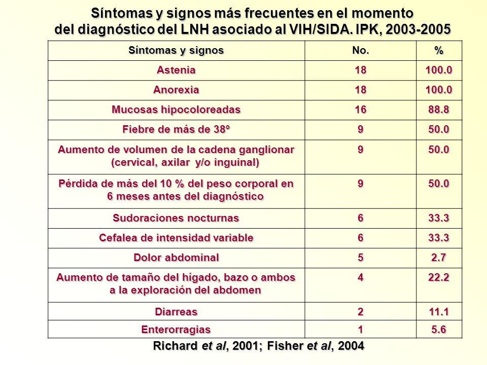 Síntomas y signos más frecuentes en el momento del diagnóstico del LNH asociado al VIH/SIDA. IPK, 2003-2005